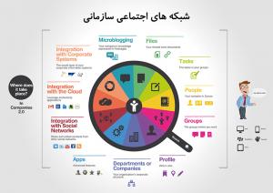 شبکه های اجتماعی سازمانی