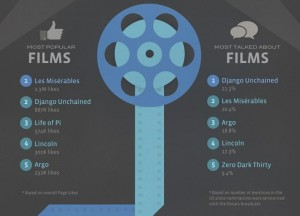 facebook-oscars-infographic2