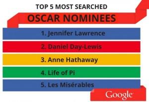 اسکار گوگل