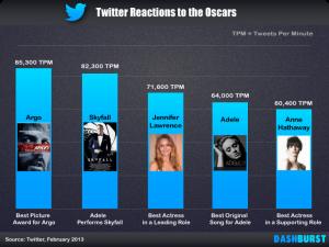 توییتر اسکار 2013