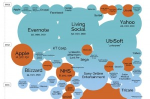 information-is-beautiful-worlds-biggest-data-breaches-600px