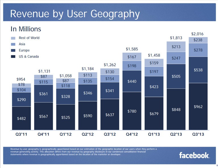 درآمد فیس بوک