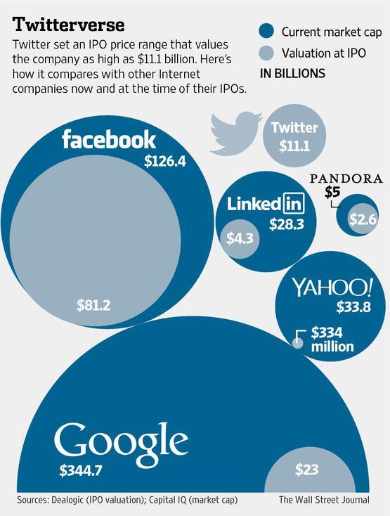 سهام گوگل توییتر فیس بوک یاهو