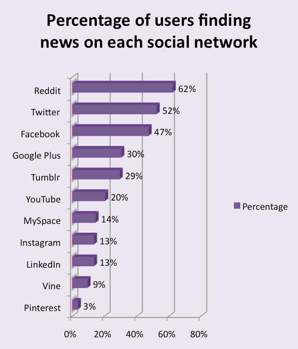 اخبار داغ را کجا میخوانید؟