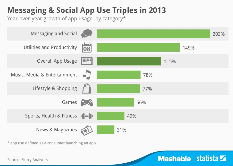 اپلیکیشن های موبایل در سال 2013