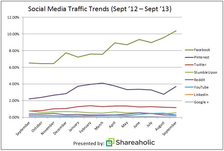 چرا روزنامهنگاران توییتر را به فیسبوک ترجیح میدهند؟