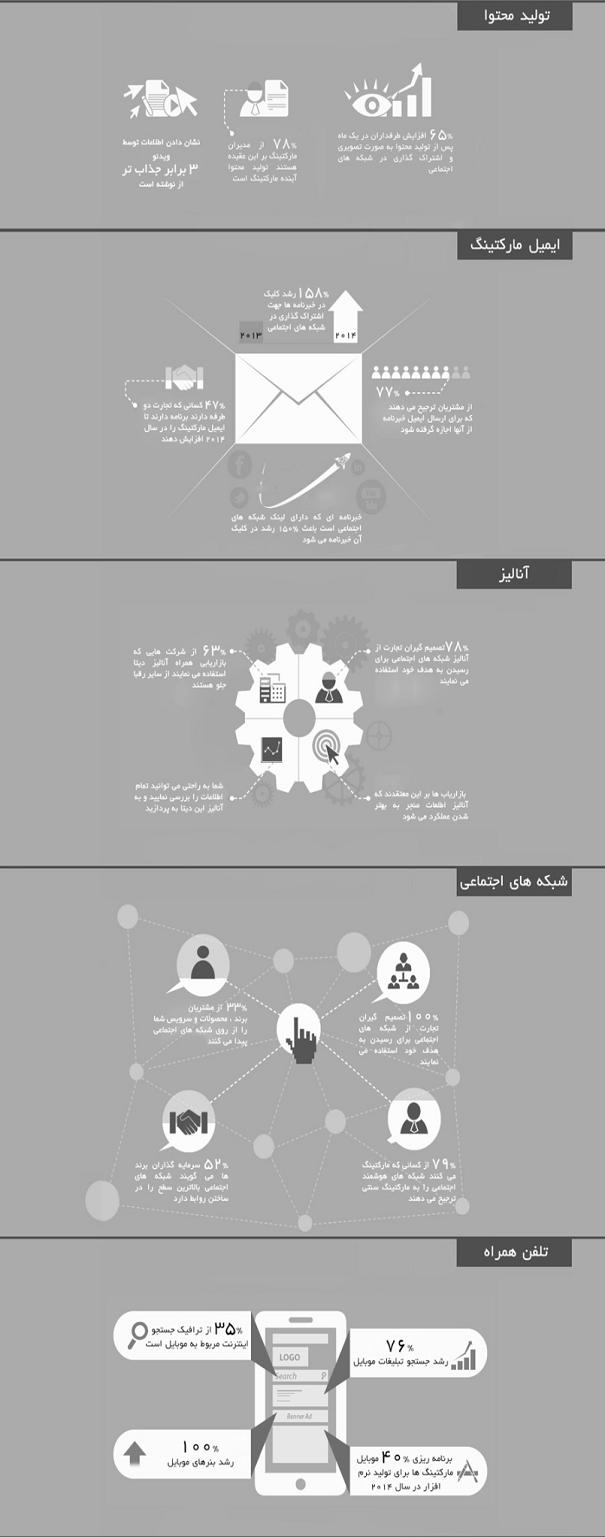 سال ۲۰۱۴ شبکه های اجتماعی به قدرت اول تبدیل می شوند
