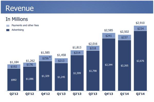 رشد ۱۳۵ درصدی فیسبوک