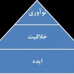 نوآوری، خلاقیت و ایده سه ضلع مثلت تفاوت