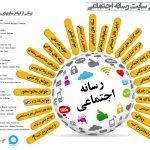 انواع رسانههای اجتماعی (اینفوگرافی)